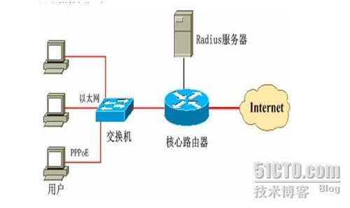 internet宽带接入方式分为:fttb宽带接入,adsl宽带接入,pppoe宽带
