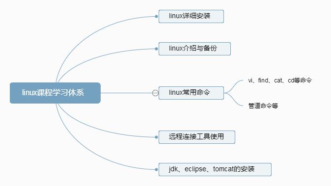 linux课程学习体系.png