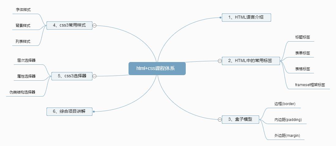 html+css课程体系.png