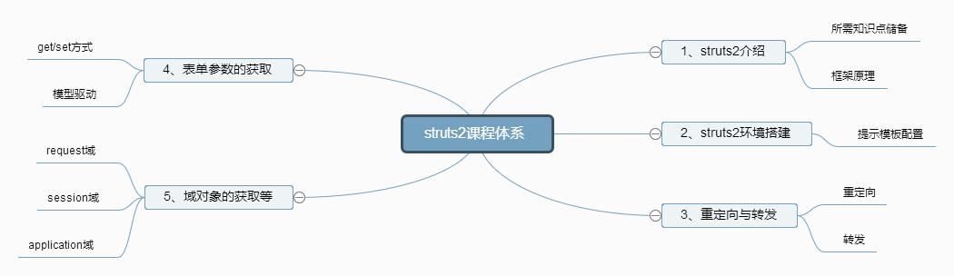 struts2课程体系.png