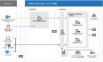 [Exchange] Exchange Server 2016服务器简述,先决条件及安装部署(一)