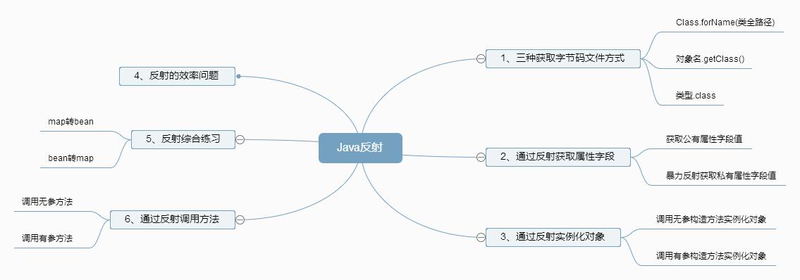 Java反射.png
