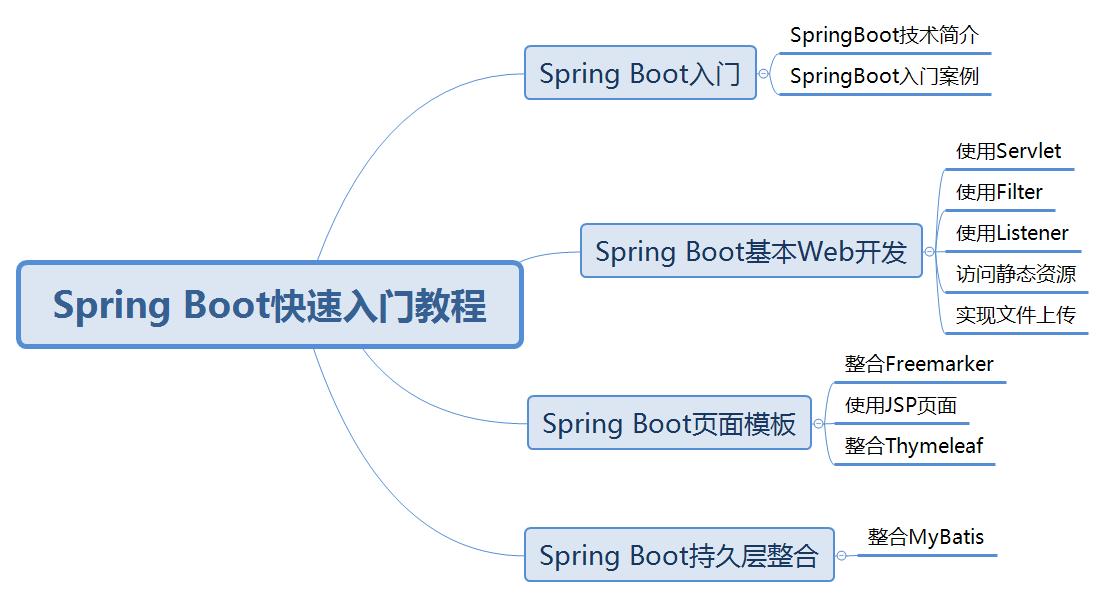 Spring Boot快速入门教程.png