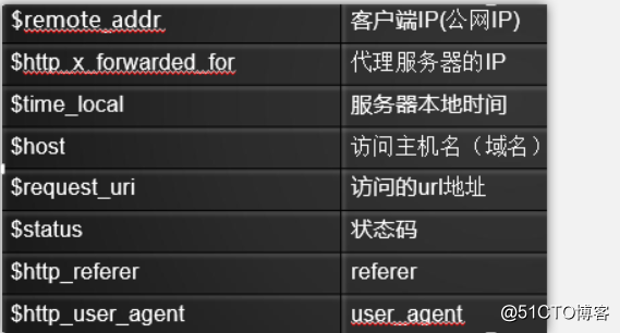 remoteaddr_更改内容(自定义日志格式名字 hao): log_formathao'$remote_addr