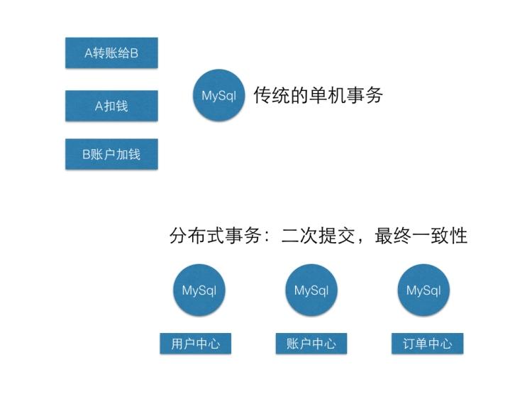 01 Spring Boot 整合mybatis事务讲解.jpg