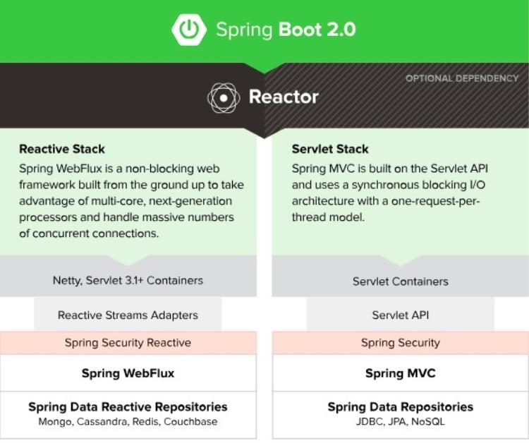 03 Spring Boot 2.x响应式编程图解.jpg