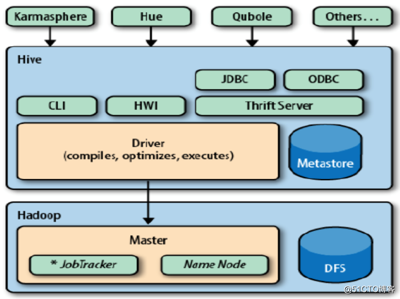 hive把数据组织为表,通过这种方式为存储在hdfs的数据赋予结构
