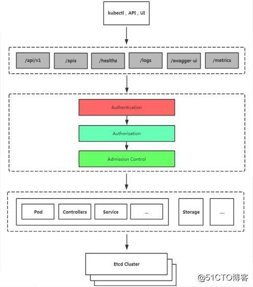 Kubernetes进阶之基于RBAC授权安全框架