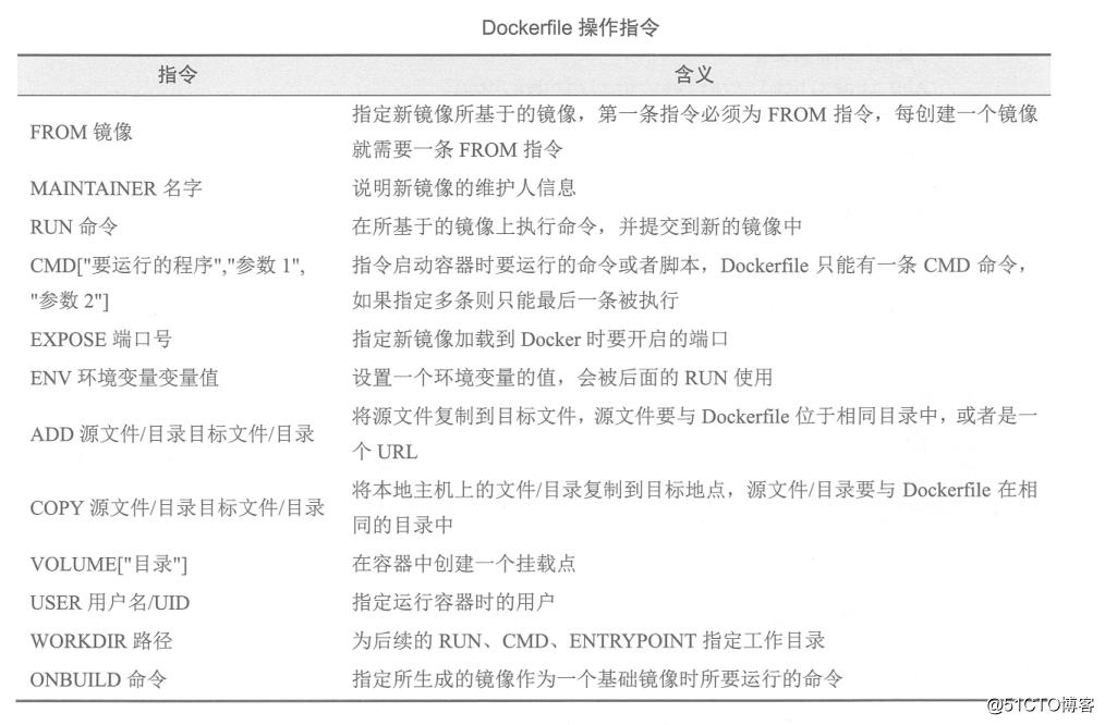 Docker镜像的创建+构建私有仓库及其使用三分钟时时彩方法