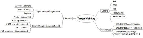 WEB应用程序的漏洞示例