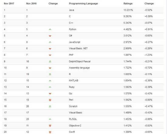 TIOBE 11 月编程语言排行榜:iOS开发真没人要了?OC、Swift接连下滑