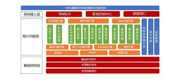 WebRAY安全产品之RayScan一体化漏洞评估系统