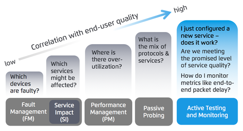 NFV服务保障需要大数据、小数据或兼而有之?
