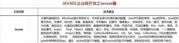 Java怎么學?2018最新Java學習路線,技術要求與項目推薦詳解!