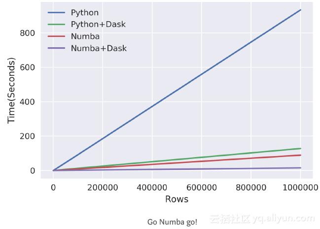 Python数据预处理:使用Dask和Numba并行化加速
