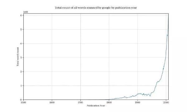 使用Python分析14亿条数据