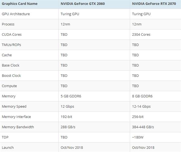 NVIDIA RTX 2070/2060显卡曝光:10月底上市