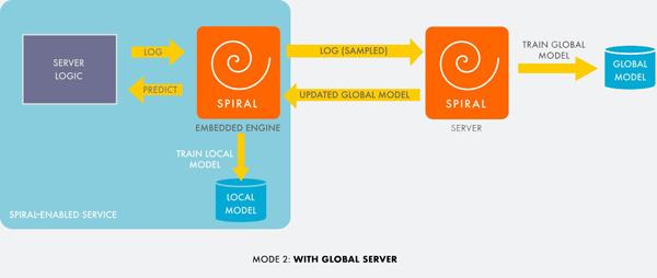 Spiral在Facebook通过实时机器学习自动调节服务