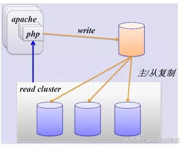 MySQL 分库分表,写得太好了!