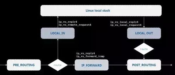 LVS基于Netfilter框架实现