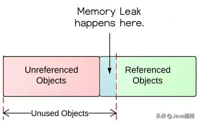 Java内存泄漏的引入