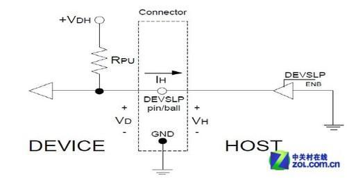 devslp电路框架图