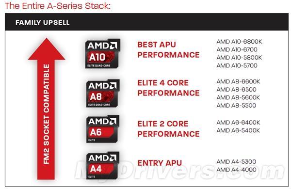AMD自己泄露Richland APU官方价格:还真涨了