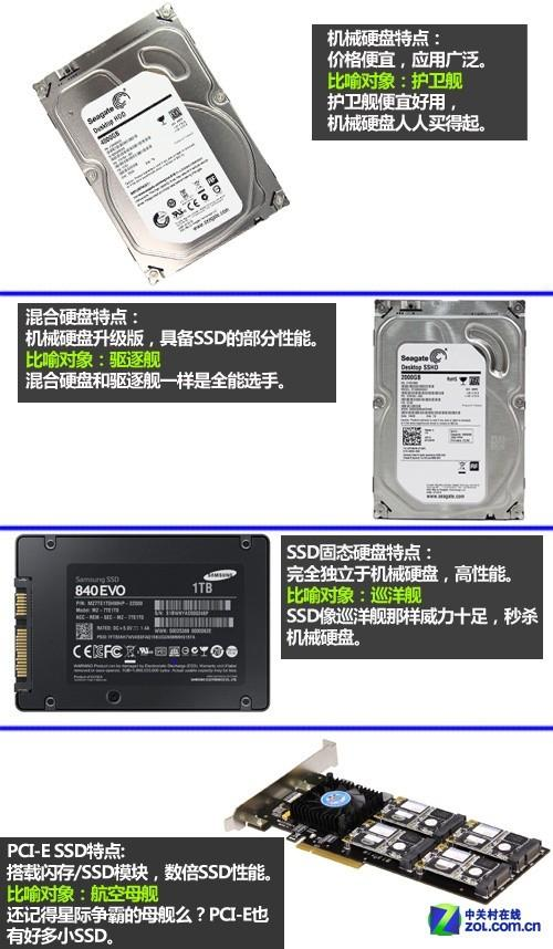 "PCI-E SSD成""航母""?点评最火4大类硬盘"