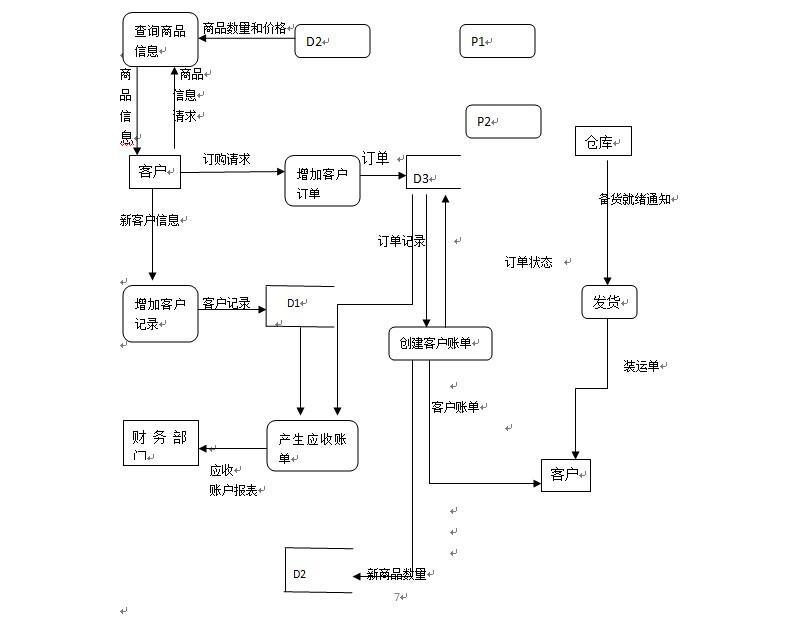 sql server数据库设计规范