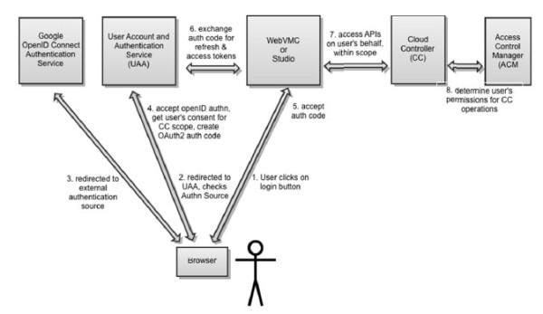 Cloud Foundry技术全貌及核心组件分析
