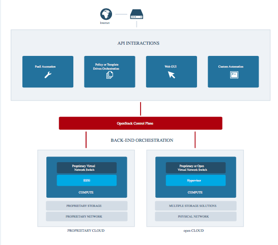 VMware与OpenStack整合的三大参考架构