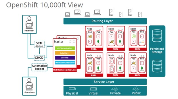 OpenShift 3如何震撼整个Docker容器世界