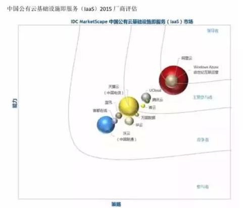 AWS能在中国公有云市场独霸天下,我才不信