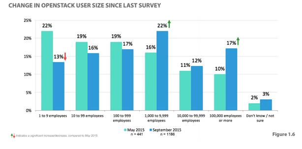 OpenStack & Docker 2016六大发展趋势预测