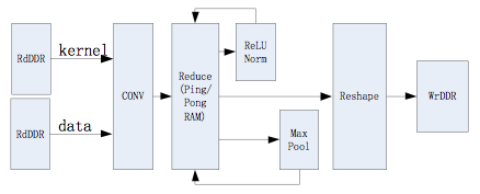 Processing Module的结构框图