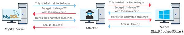 SMB relay攻击窃取NTML与shell