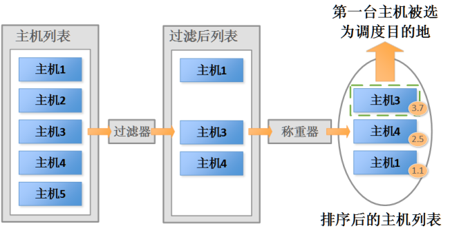 OpenStack虚拟机迁移机制安全性分析
