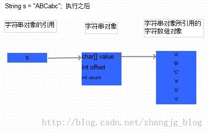 Java中的String为什么是不可变的? — String源码分析