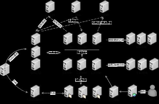 云存储redis技术架构图