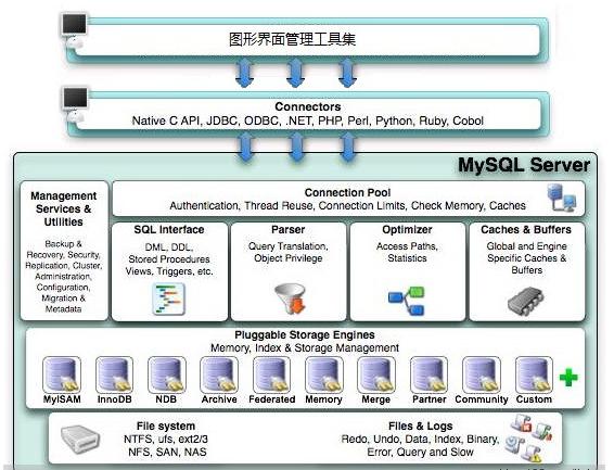 mysql系列:mysql关系型数据库架构