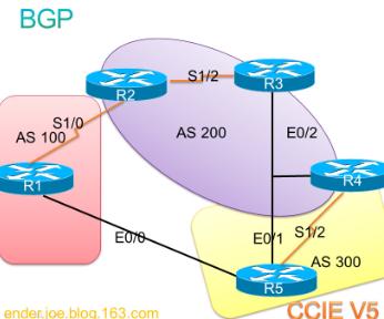BGP-CX试验