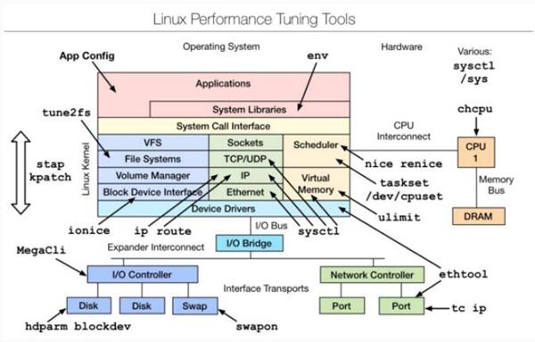 Linux性能分析工具汇总合集