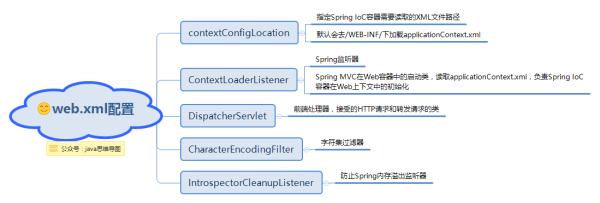 web.xml配置.png