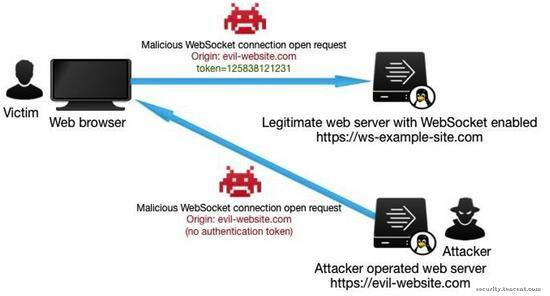 WebSocket应用安全问题分析