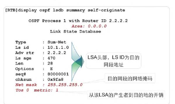 OSPF区域间路由技术
