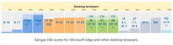 Windows 10大更后有惊喜:浏览器变快了