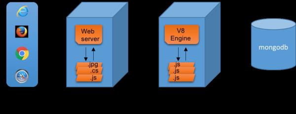 NodeJS对于Java开发者而言是什么?