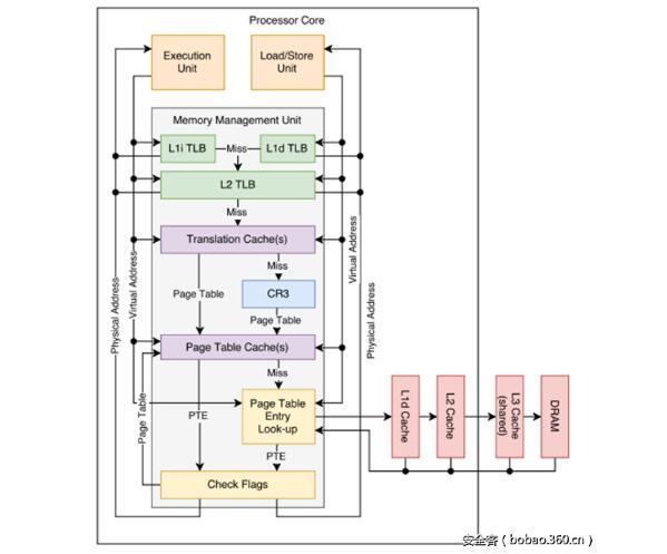 MMU的通用实现以及将虚拟地址转换为物理地址的所有组件