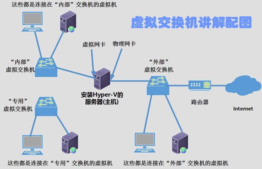 6Hyper-V的虚拟交换机.jpg