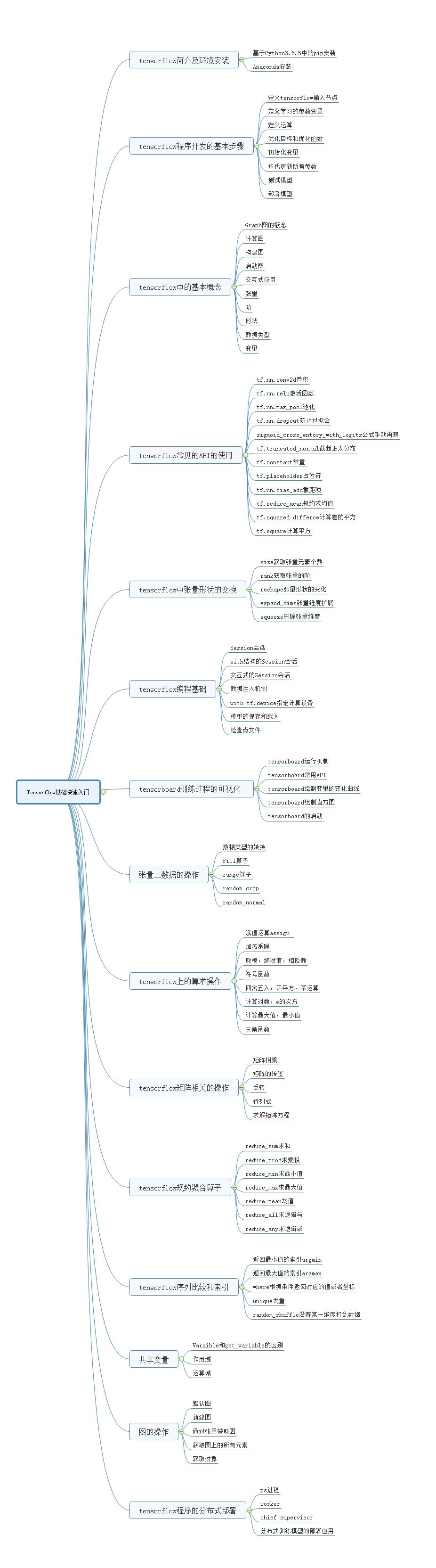 tensorflow内容.png